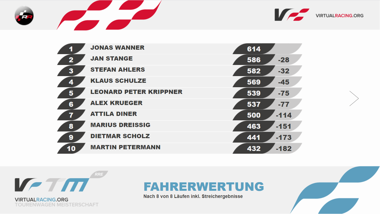 driver%20ranking%20s10.PNG